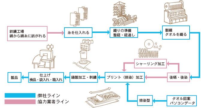 タオル製造工程 三和タオル