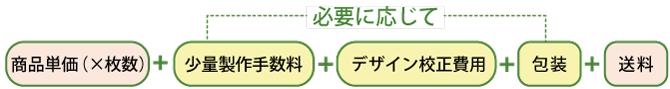 インクジェットプリントタオル価格構成